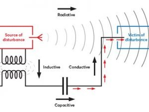 Interference Problem
